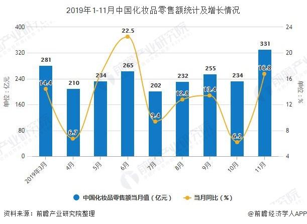 2019年1-11月中国化妆品零售额统计及增长情况