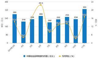 2019年前11月中国化妆品行业市场分析:零售额超2700亿 进口量突破20万吨