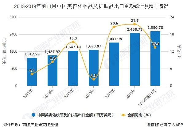 2013-2019年前11月中国美容化妆品及护肤品出口金额统计及增长情况