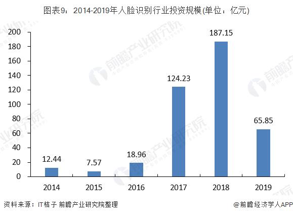 图表9:2014-2019年人脸识别行业投资规模(单位:亿元)