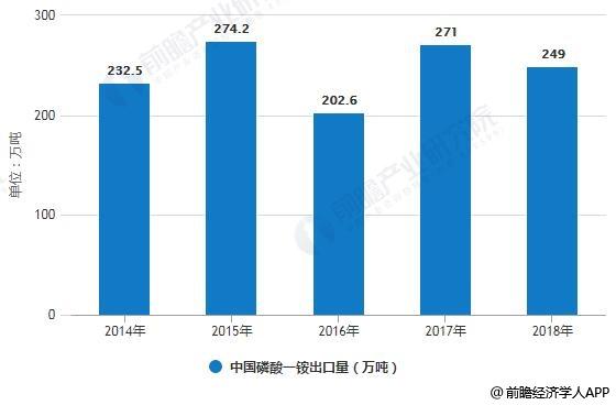 2014-2018年中国磷酸一铵出口量统计情况