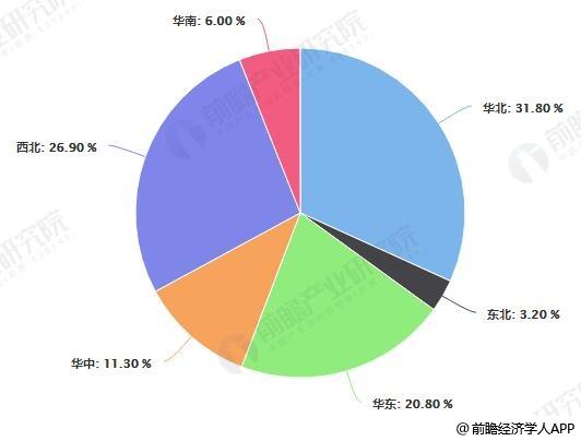 2019年前三季度中国光伏发电新增装机容量地区布局情况
