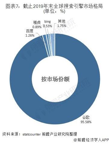 图表7:截止2019年末全球搜索引擎市场格局(单位:%)