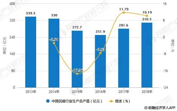 2013-2018年中国民爆行业生产总产值统计及增长情况