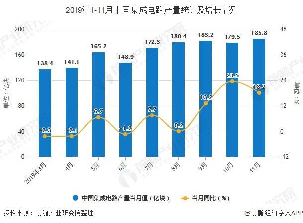 2019年1-11月中国集成电路产量统计及增长情况