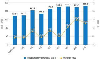 2019年前11月中国集成电路行业市场分析:产量超1800亿个 进口量突破4000亿个