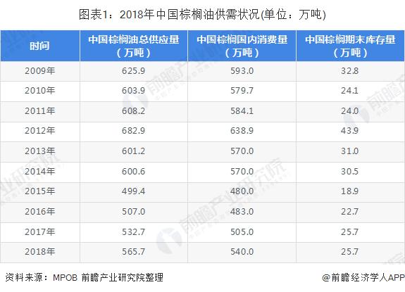 图表1:2018年中国棕榈油供需状况(单位:万吨)