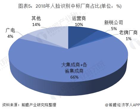 图表5:2018年人脸识别中标厂商占比(单位:%)