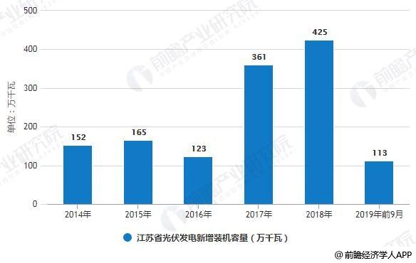2014-2019年前9月江苏省光伏发电新增装机容量统计情况