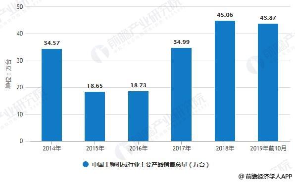 2014-2019年前10月中国工程机械行业主要产品销售总量统计情况
