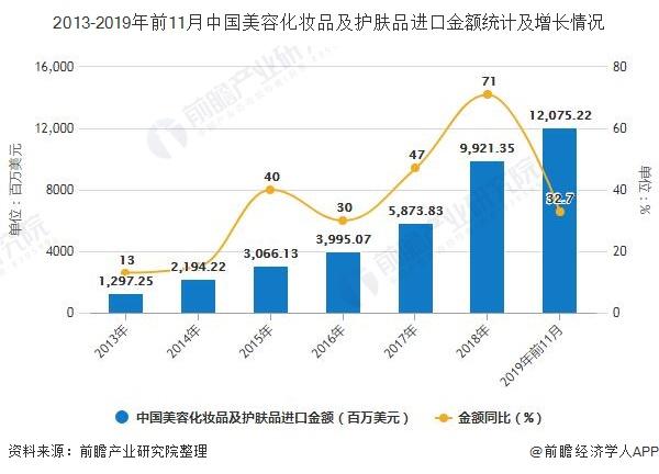 2013-2019年前11月中国美容化妆品及护肤品进口金额统计及增长情况