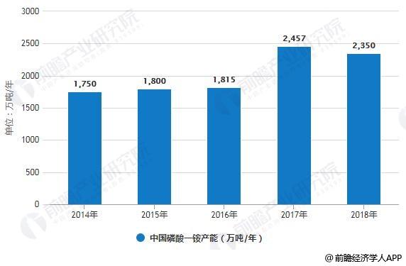 2014-2018年中国磷酸一铵产能统计情况
