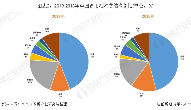 图表2:2013-2018年中国食用油消费结构变化(单位:%)