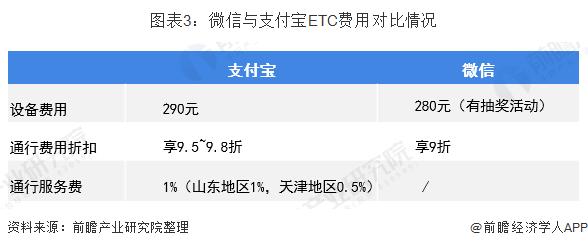 图表3:微信与支付宝ETC费用对比情况