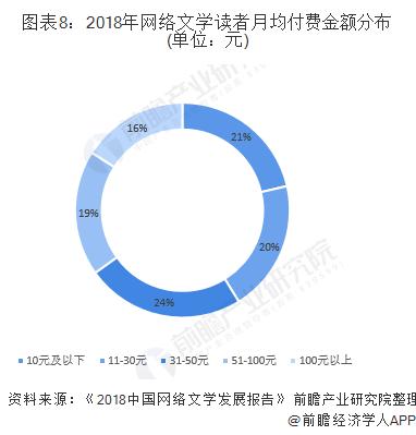 图表8:2018年网络文学读者月均付费金额分布(单位:元)
