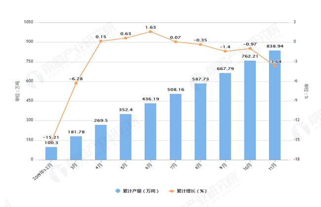 2019年1-11月江西省铁矿石产量及增长情况图