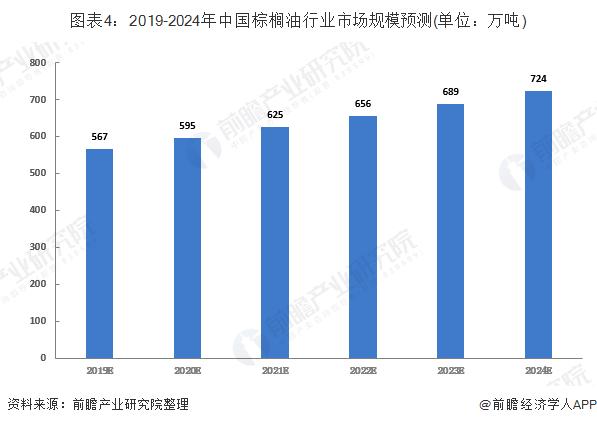 图表4:2019-2024年中国棕榈油行业市场规模预测(单位:万吨)