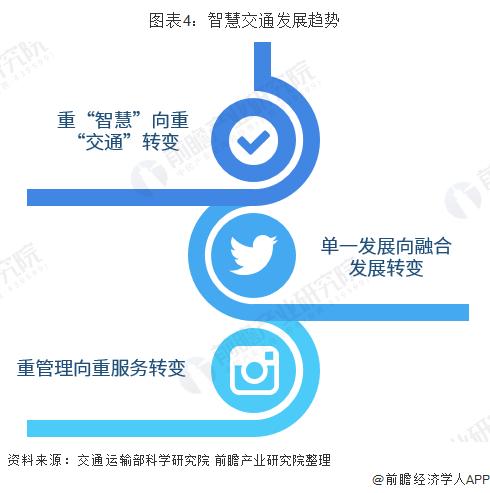 图表4:智慧交通发展趋势