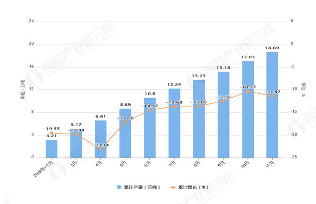 2019年1-11月浙江省化学农药原药产量及增长情况图