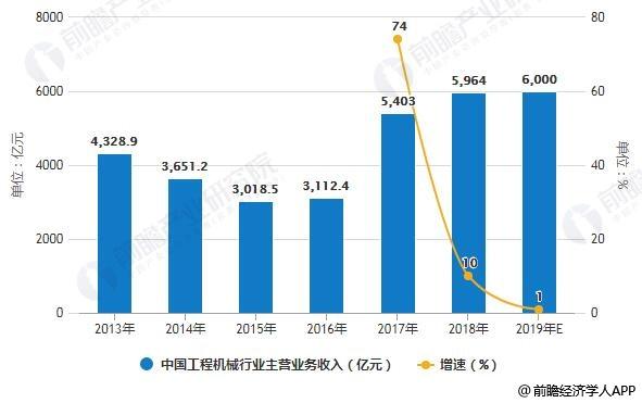 2013-2019年中国工程机械行业主营业务收入统计情况及预测
