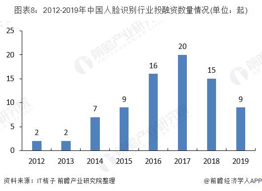 图表8:2012-2019年中国人脸识别行业投融资数量情况(单位:起)