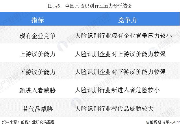 图表6:中国人脸识别行业五力分析结论