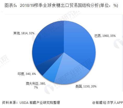图表5:2018/19榨季全球食糖出口贸易国结构分析(单位:%)