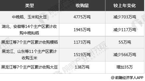 截至2019年11月25日中国秋粮收购情况