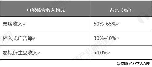 2018年中国电影综合收入及占比统计情况