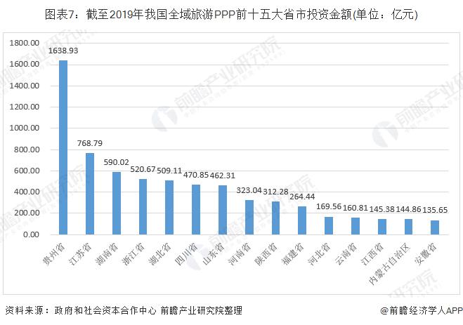 图表7:截至2019年我国全域旅游PPP前十五大省市投资金额(单位:亿元)