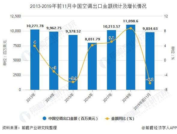 2013-2019年前11月中国空调出口金额统计及增长情况