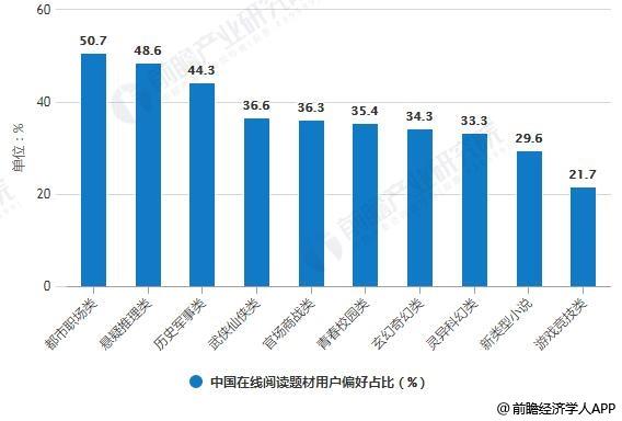 2018年中国在线阅读题材用户偏好占比统计情况