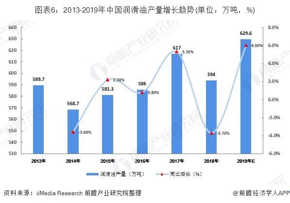 图表6:2013-2019年中国润滑油产量增长趋势(单位:万吨,%)