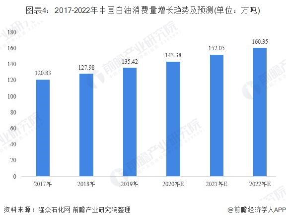 图表4:2017-2022年中国白油消费量增长趋势及预测(单位:万吨)