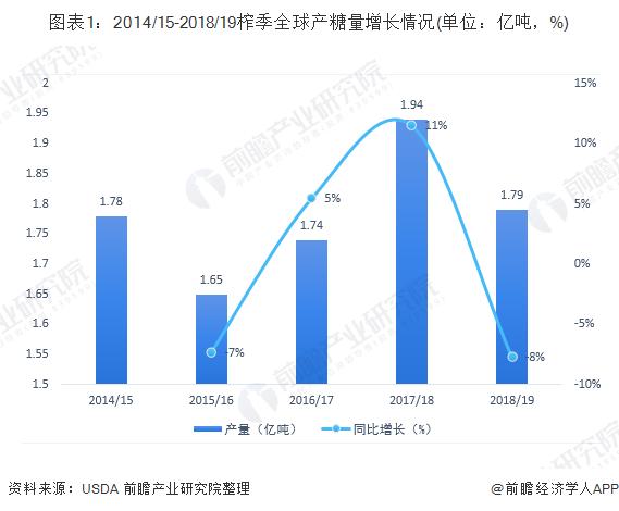 图表1:2014/15-2018/19榨季全球产糖量增长情况(单位:亿吨,%)