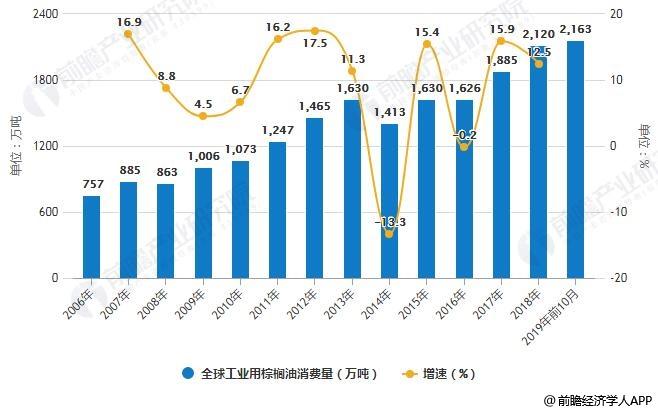 2006-2019年前10月全球工业用棕榈油消费量统计及增长情况