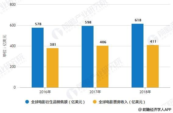 2016-2018年全球电影衍生品销售额、电影票房收入统计情况