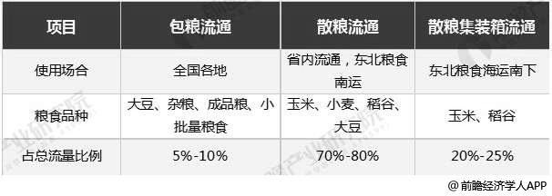 中国粮食流通模式分布情况