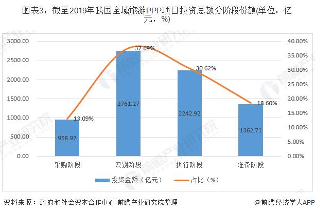 图表3:截至2019年我国全域旅游PPP项目投资总额分阶段份额(单位:亿元,%)
