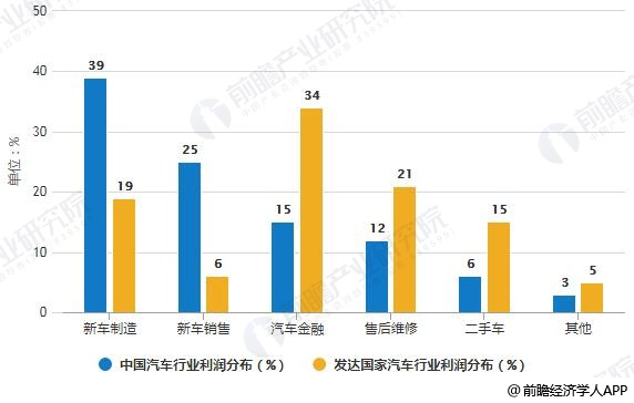 中国与发达国家汽车行业利润分布对比情况