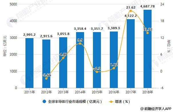 2011-2018年全球半导体行业市场规模统计及增长情况