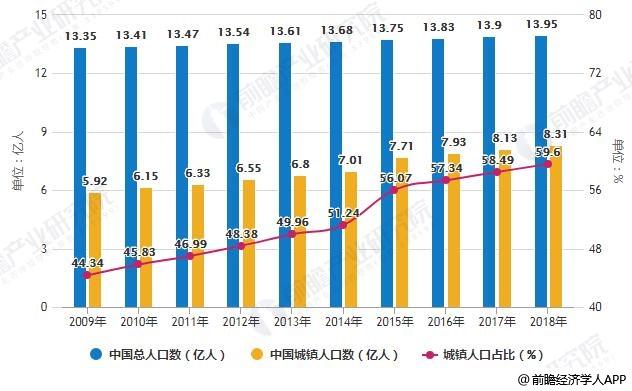 2009-2018年中国总人口数及城镇人口数变化情况
