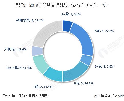 标题3:2019年智慧交通融资轮次分布(单位:%)