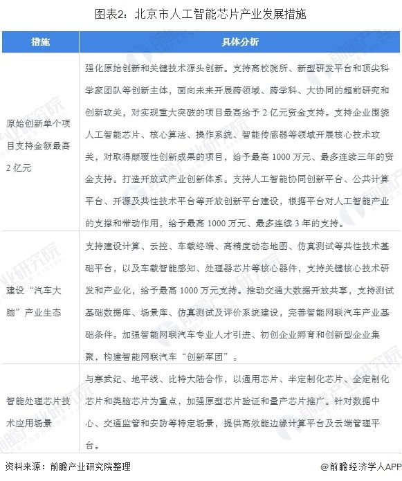 图表2:北京市人工智能芯片产业发展措施