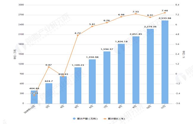 2019年1-11月江西省钢材产量及增长情况图