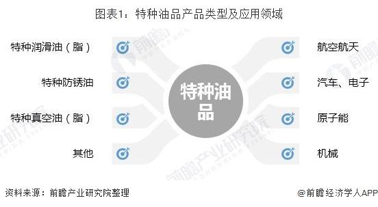 图表1:特种油品产品类型及应用领域