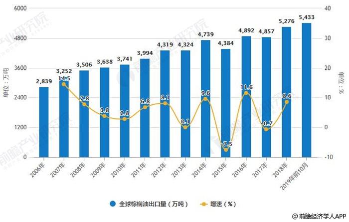 2006-2019年前10月全球棕榈油出口量统计及增长情况