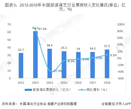 图表3:2012-2018年中国旅游演艺行业票房收入变化情况(单位:亿元,%)