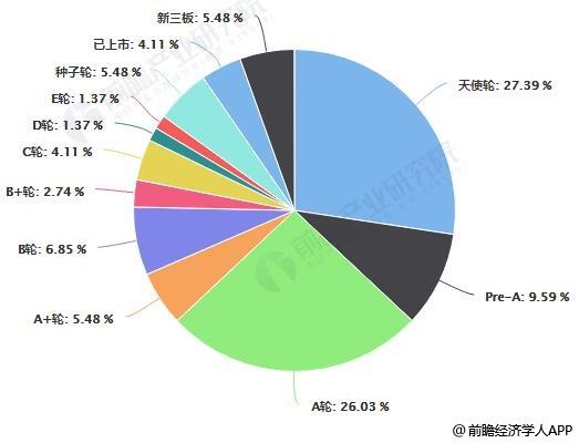 2018年中国数字客服解决方案企业融资轮次分布情况