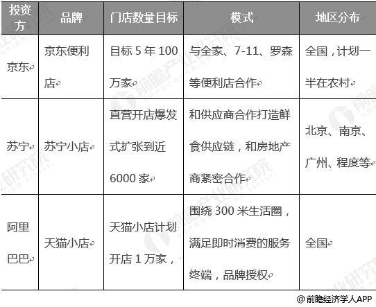 2019年中国头部电视布局社区便利店情况